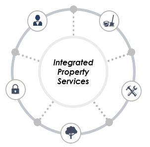 integrated property services1